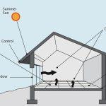 Come realizzare una regolazione solare della casa