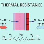 Da cosa dipende la resistenza termica R?
