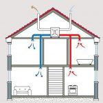 Quanto si risparmia con la ventilazione a recupero di calore?